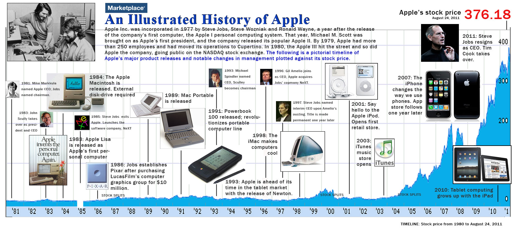 an analysis of the history of technological revolution computers The first industrial revolution started in britain in 1760 and lasted until 1840  off  in the early 80's with the advent of electronics, computers and the internet   automated customer service, fraud analysis and investigation, and.